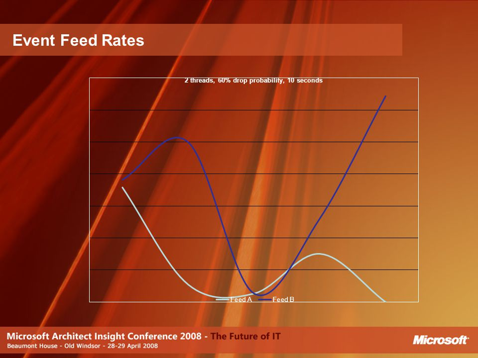 Event Feed Rates [JJ]